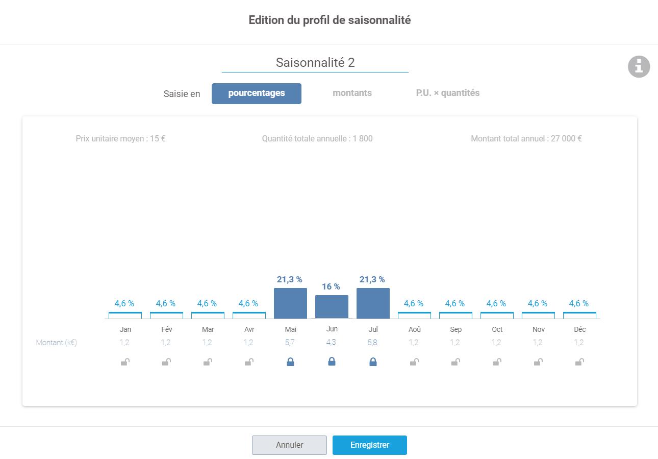 édition en pourcentage profil de saisonnalité