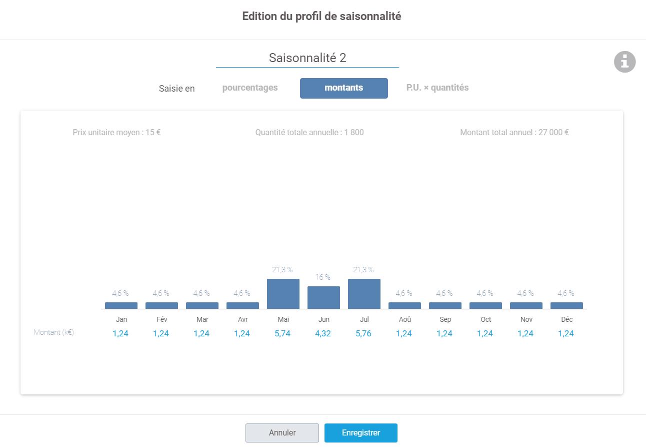édition en montant profil de saisonnalité