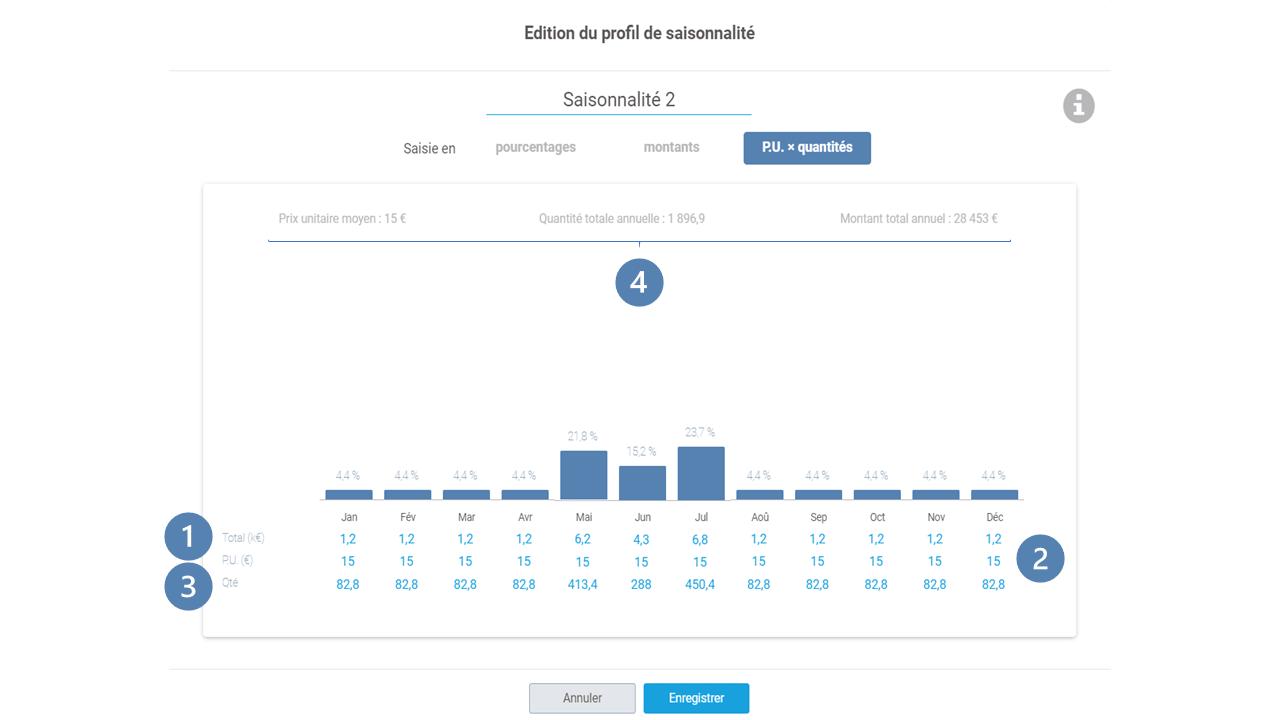 édition en P.U. x quantité profil de saisonnalité