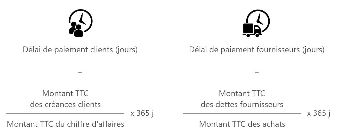 calcul délais de paiement