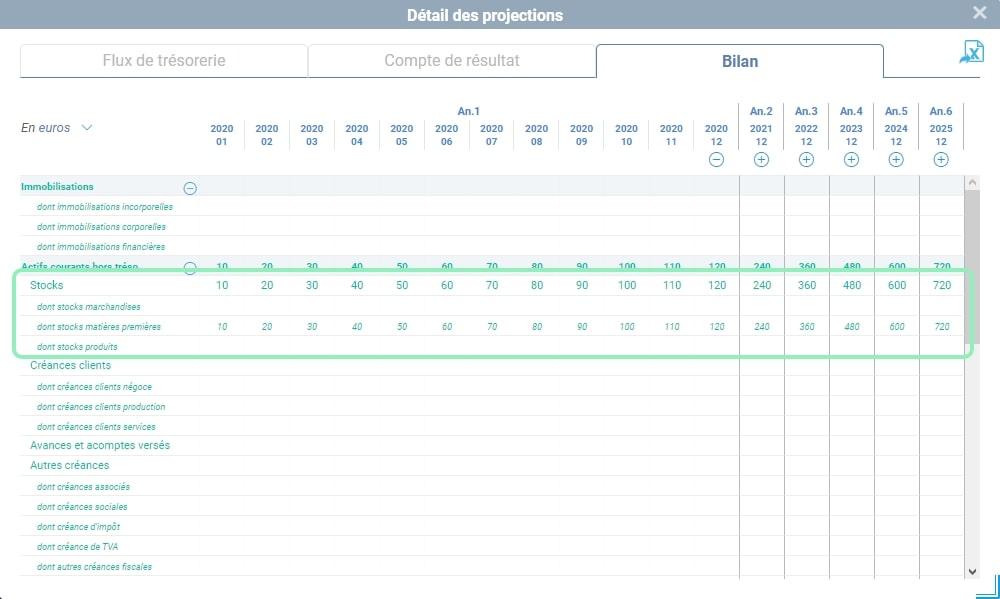 Détail des projections mensuelles de bilan