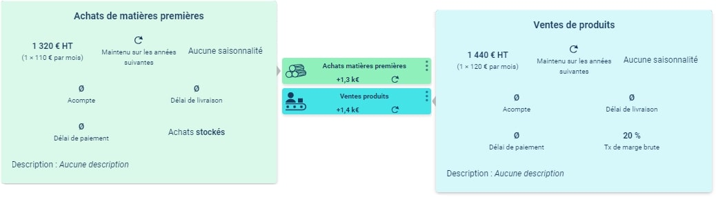 Exemple D'hypothèses d'achat et de vente de matières premières